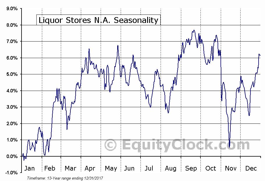 Liquor Stores N.A. (TSE:LIQ) Seasonal Chart