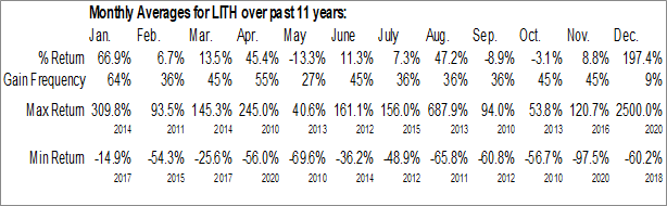 Monthly Seasonal US Lithium Corp. (OTCMKT:LITH)