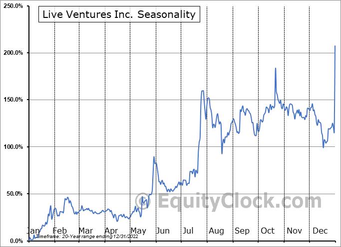 Live Ventures Inc. (NASD:LIVE) Seasonality