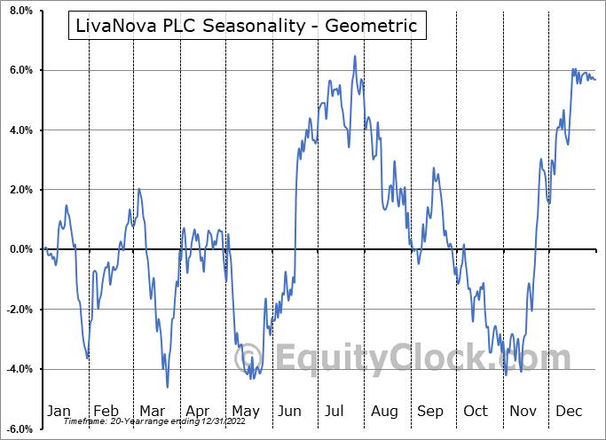 LivaNova PLC (NASD:LIVN) Seasonality