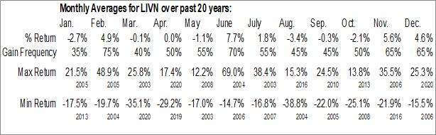 Monthly Seasonal LivaNova PLC (NASD:LIVN)