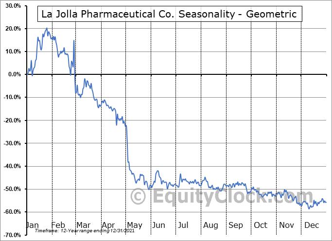La Jolla Pharmaceutical Co. (NASD:LJPC) Seasonality