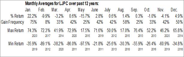 Monthly Seasonal La Jolla Pharmaceutical Co. (NASD:LJPC)