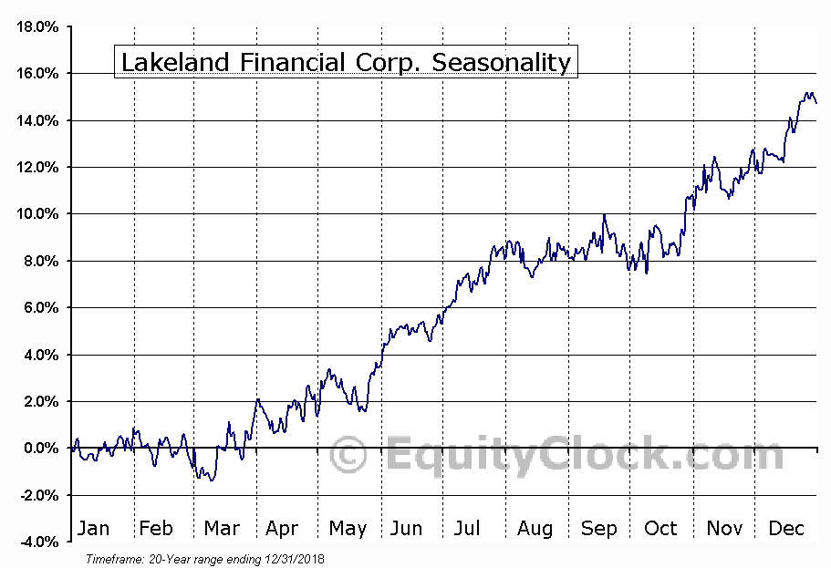 Lakeland Financial Corp. (NASD:LKFN) Seasonal Chart