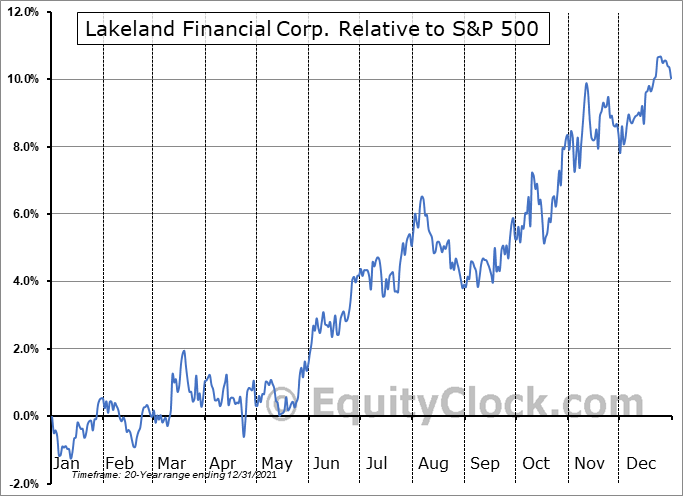 LKFN Relative to the S&P 500