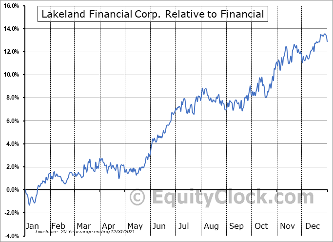 LKFN Relative to the Sector