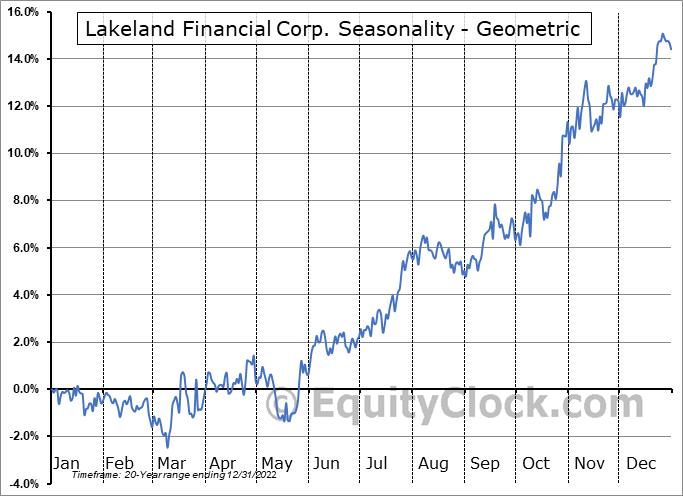 Lakeland Financial Corp. (NASD:LKFN) Seasonality