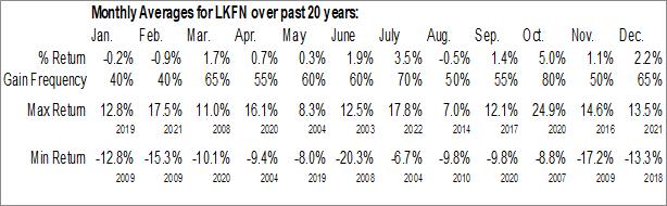 Monthly Seasonal Lakeland Financial Corp. (NASD:LKFN)