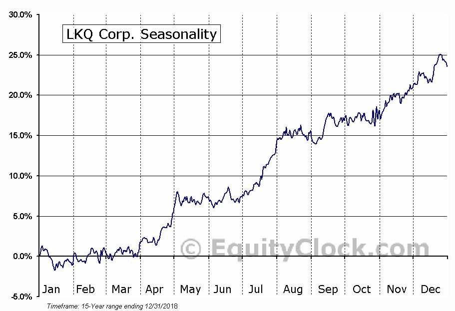 LKQ Corp. (NASD:LKQ) Seasonal Chart