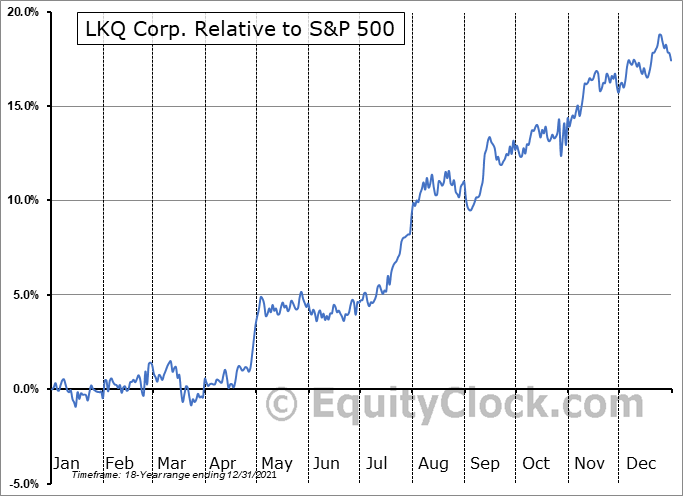 LKQ Relative to the S&P 500