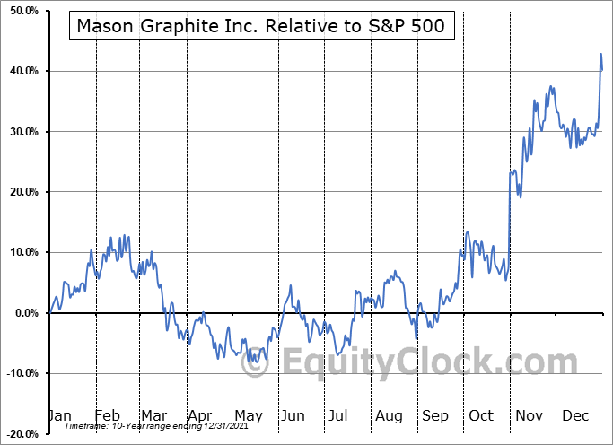 LLG.V Relative to the S&P 500
