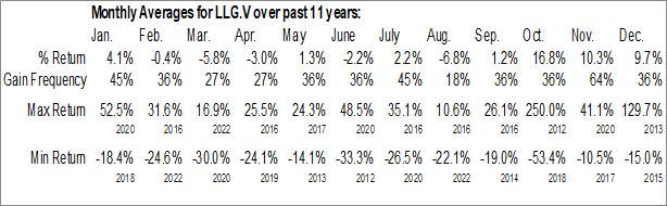 Monthly Seasonal Mason Graphite Inc. (TSXV:LLG.V)