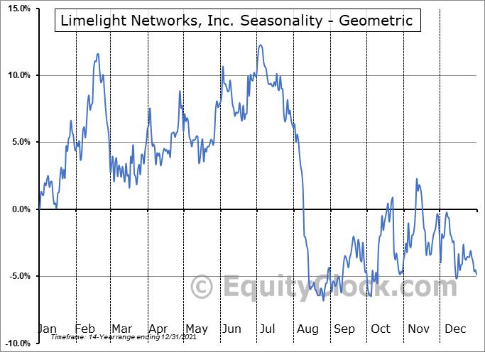 Limelight Networks, Inc. (NASD:LLNW) Seasonality
