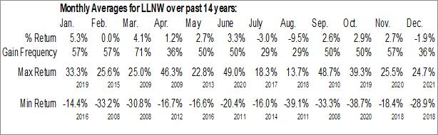 Monthly Seasonal Limelight Networks, Inc. (NASD:LLNW)
