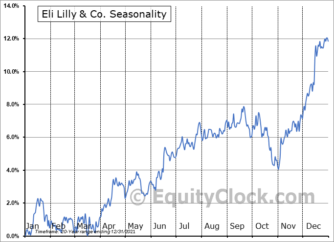 Eli Lilly and Company Seasonal Chart