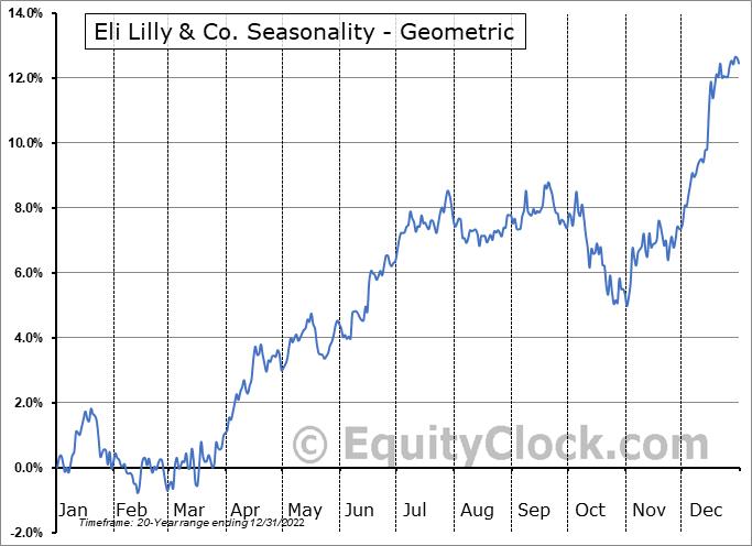 Eli Lilly & Co. (NYSE:LLY) Seasonality