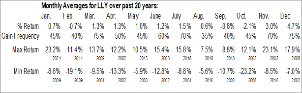 Monthly Seasonal Eli Lilly & Co. (NYSE:LLY)