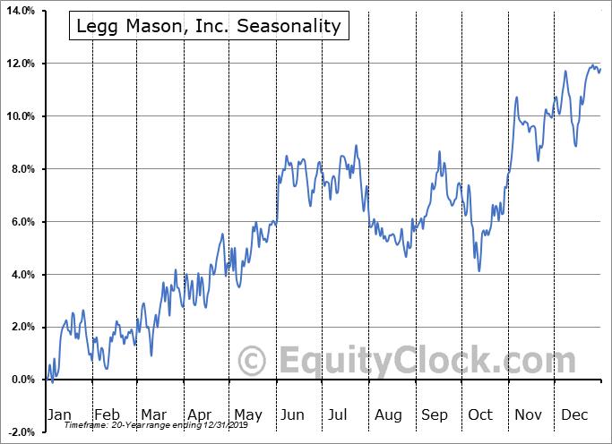 Legg Mason, Inc. (NYSE:LM) Seasonal Chart