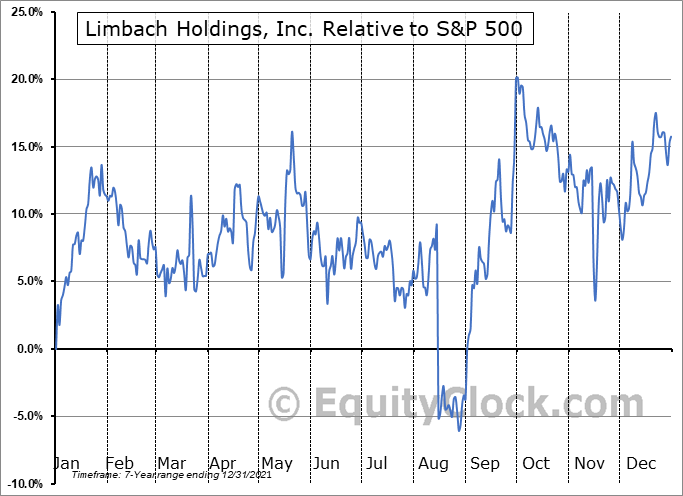 LMB Relative to the S&P 500