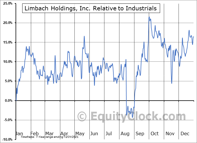 LMB Relative to the Sector