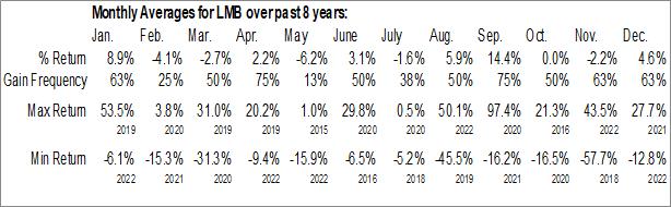 Monthly Seasonal Limbach Holdings, Inc. (NASD:LMB)