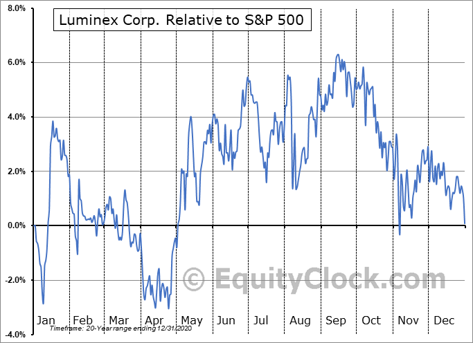 LMNX Relative to the S&P 500