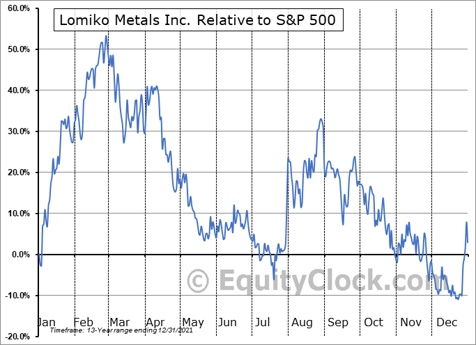 LMR.V Relative to the S&P 500