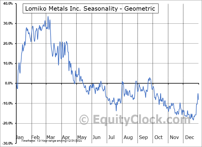 Lomiko Metals Inc. (TSXV:LMR.V) Seasonality