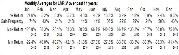 Monthly Seasonal Lomiko Metals Inc. (TSXV:LMR.V)