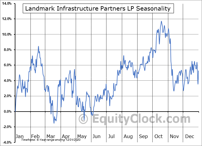 Landmark Infrastructure Partners LP (NASD:LMRK) Seasonal Chart