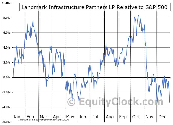 LMRK Relative to the S&P 500