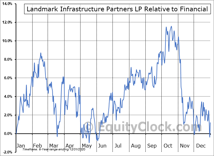 LMRK Relative to the Sector