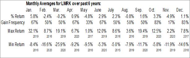 Monthly Seasonal Landmark Infrastructure Partners LP (NASD:LMRK)