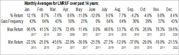 Monthly Seasonal Laramide Resources Ltd. (OTCMKT:LMRXF)