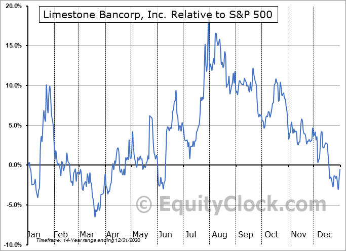LMST Relative to the S&P 500