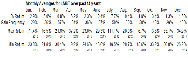 Monthly Seasonal Limestone Bancorp, Inc. (NASD:LMST)
