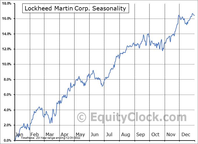 Lockheed Martin Corp. (NYSE:LMT) Seasonal Chart