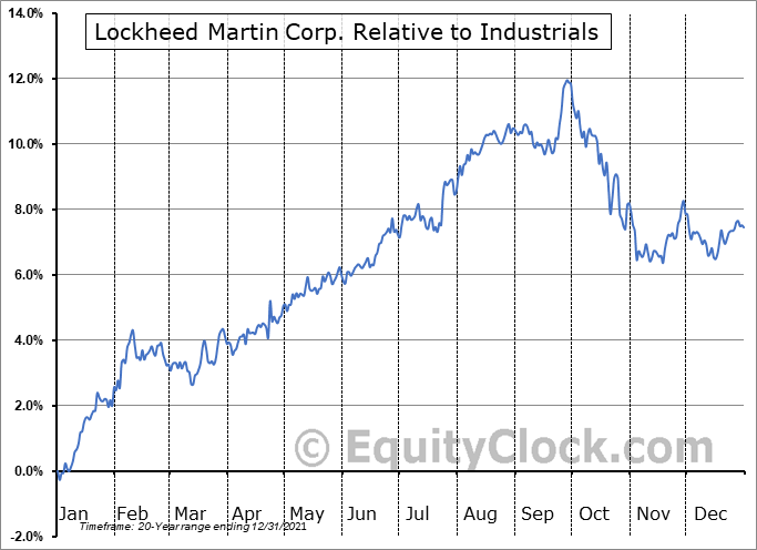 LMT Relative to the Sector