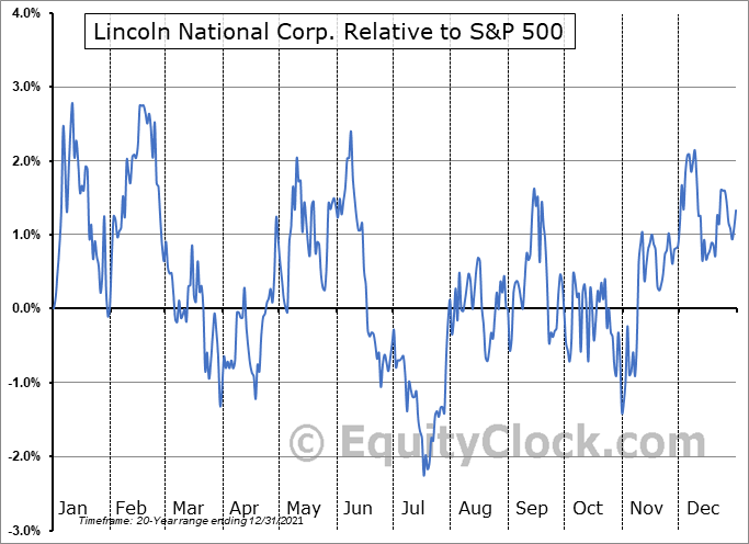 LNC Relative to the S&P 500