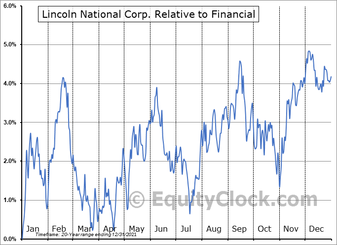 LNC Relative to the Sector