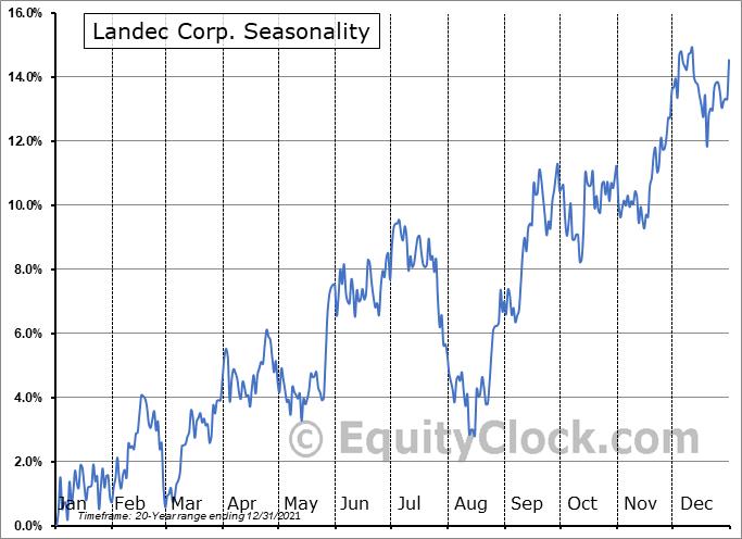 Landec Corp. (NASD:LNDC) Seasonal Chart
