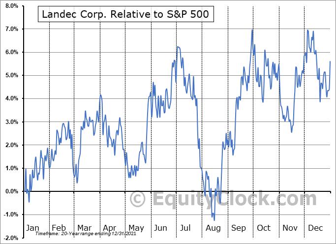 LNDC Relative to the S&P 500