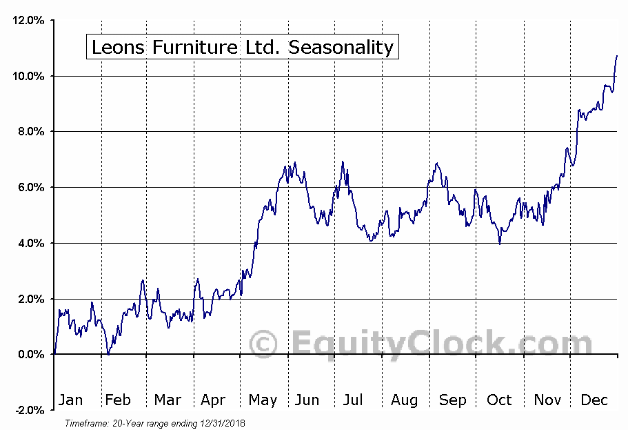 Leon's Furniture Ltd. (TSE:LNF) Seasonal Chart