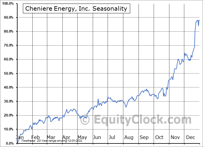 Cheniere Energy, Inc. (AMEX:LNG) Seasonality