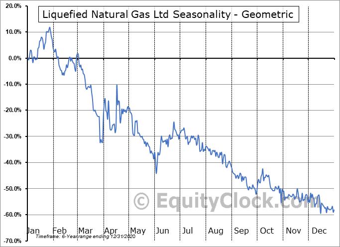 Liquefied Natural Gas Ltd (OTCMKT:LNGLY) Seasonality