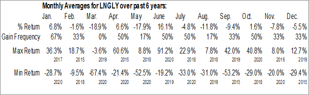 Monthly Seasonal Liquefied Natural Gas Ltd (OTCMKT:LNGLY)