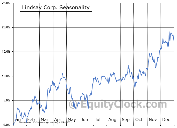 Lindsay Corporation Seasonal Chart