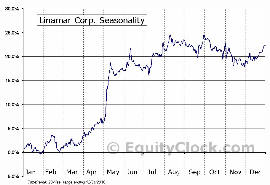 Linamar Corp. (TSE:LNR.TO) Seasonal Chart