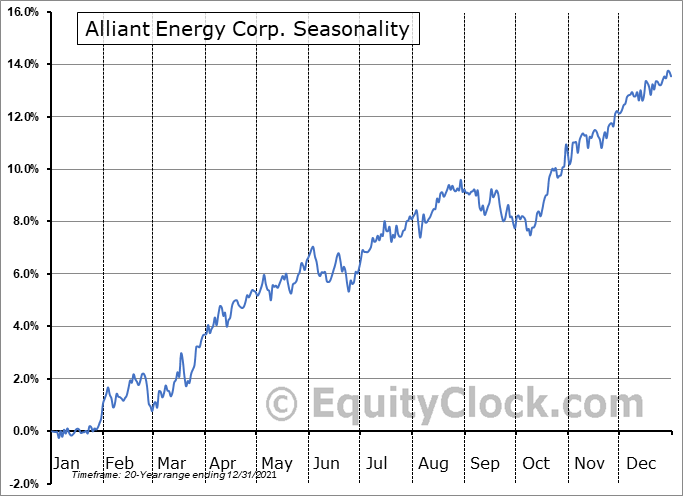 Alliant Energy Corp. (NYSE:LNT) Seasonal Chart
