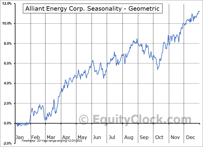 Alliant Energy Corp. (NASD:LNT) Seasonality